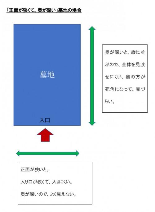 墓地説明図形1
