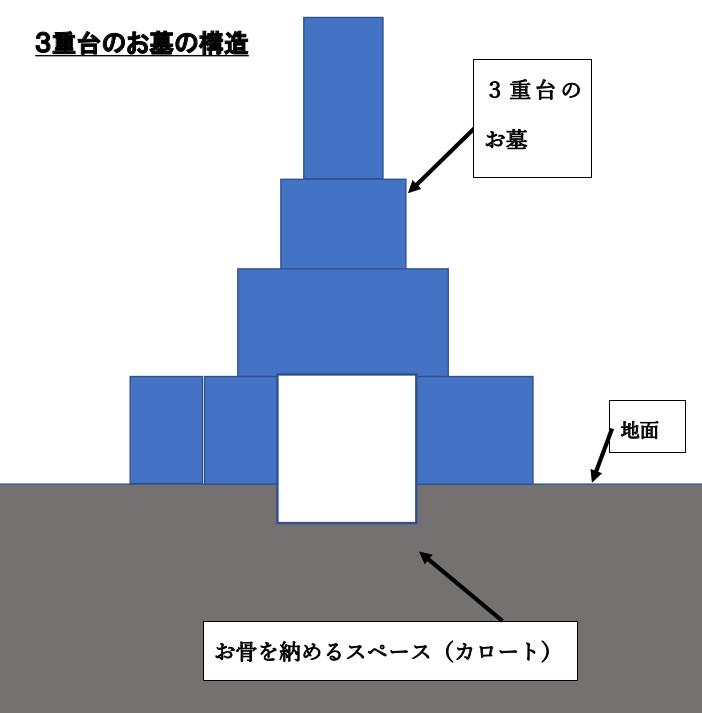 3重台お墓の説明図