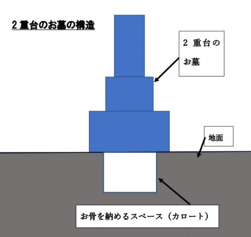 2重台お墓の説明図